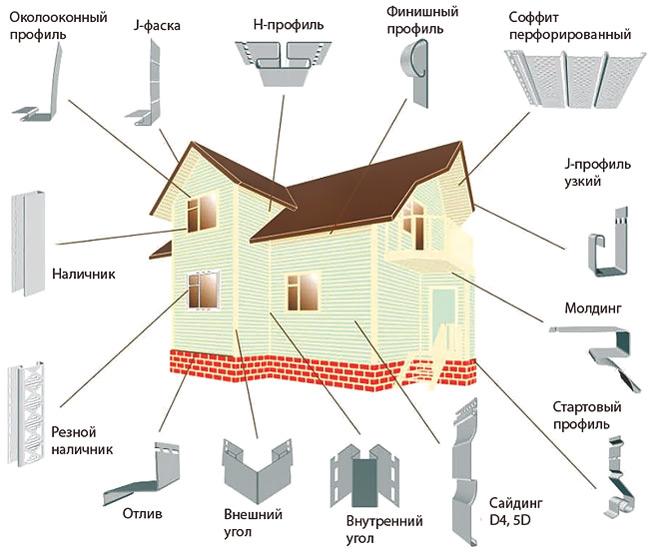Сайдинг обшивка дома своими руками инструкция по применению 92